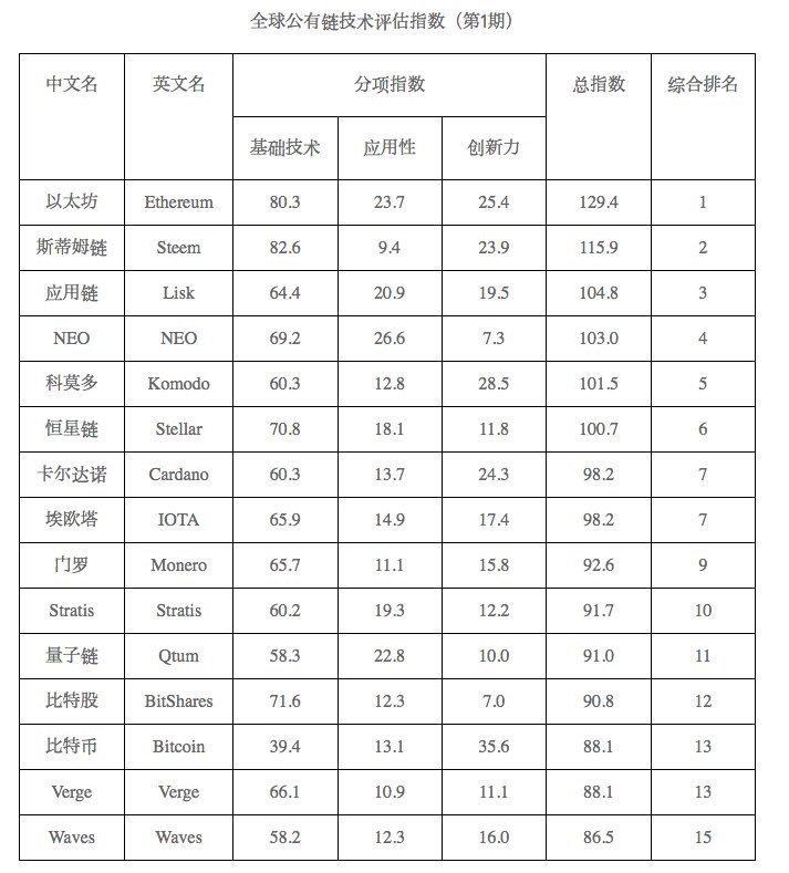 【評価】中国産業情報技術省 格付け 2018/05/17