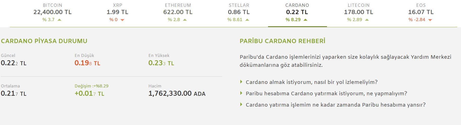Paribu-Cardano