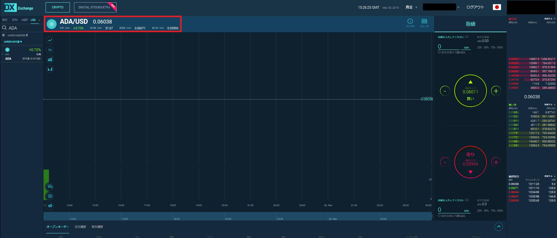 DX.Exchange エストニア 仮想通貨取引所カルダノ(ADA)が正式上場USD